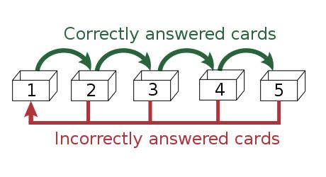 Le système Leitner pour réviser son vocabulaire